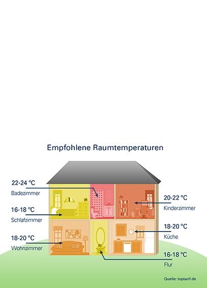 Dauerfrost in Deutschland