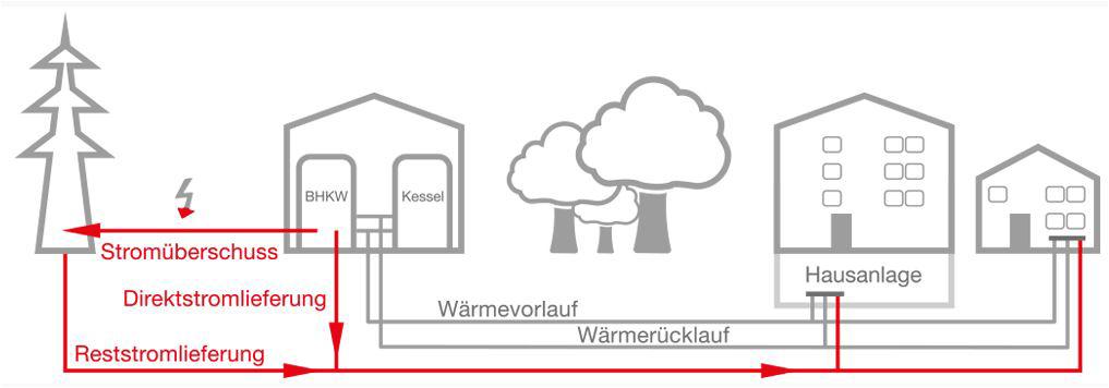 Mieterstrom-elektronische-Abrechnung-etc.-GAG-und-RheinEnergie-gründen-gemeinsame-Gesellschaft