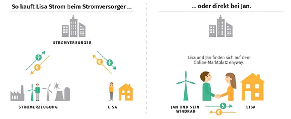Stromverkauf-jenseits-von-Stadtwerken-und-Konzernen