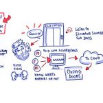 Lift Technology gewinnt degewo Innovationspreis