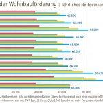 Einkommensüberprüfungen-im-sozialen-Wohnbau