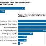 Digitalisierung: Mittelständische Immobilienunter- nehmen drohen sich selbst auszubremsen – ergab eine BFW-Umfrage