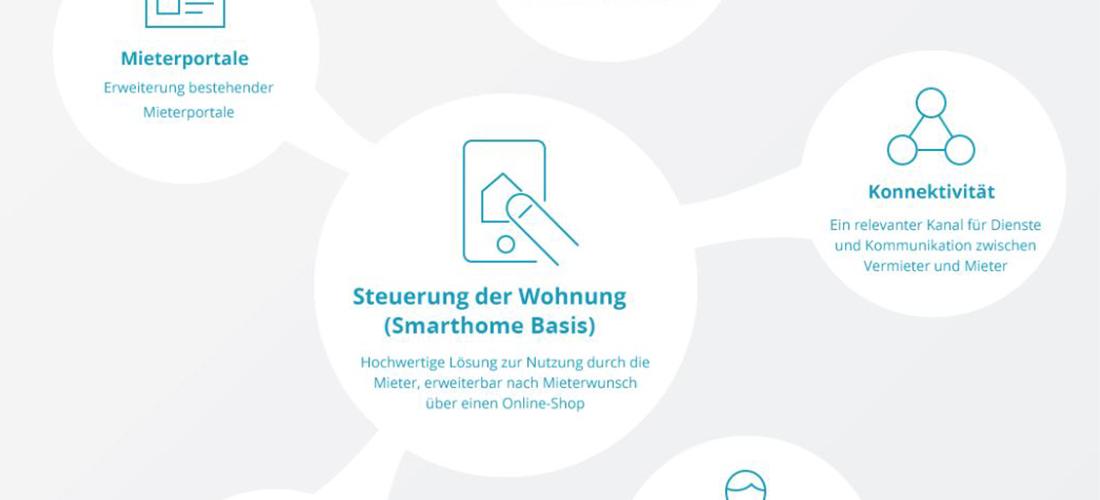 meravis gründet Start-up smurli GmbH und stattet Wohnungen für Mieter kostenfrei mit Smarthome-Technologie aus